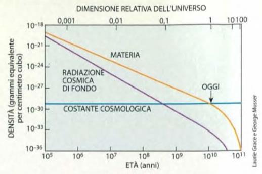 La diluizione cosmica